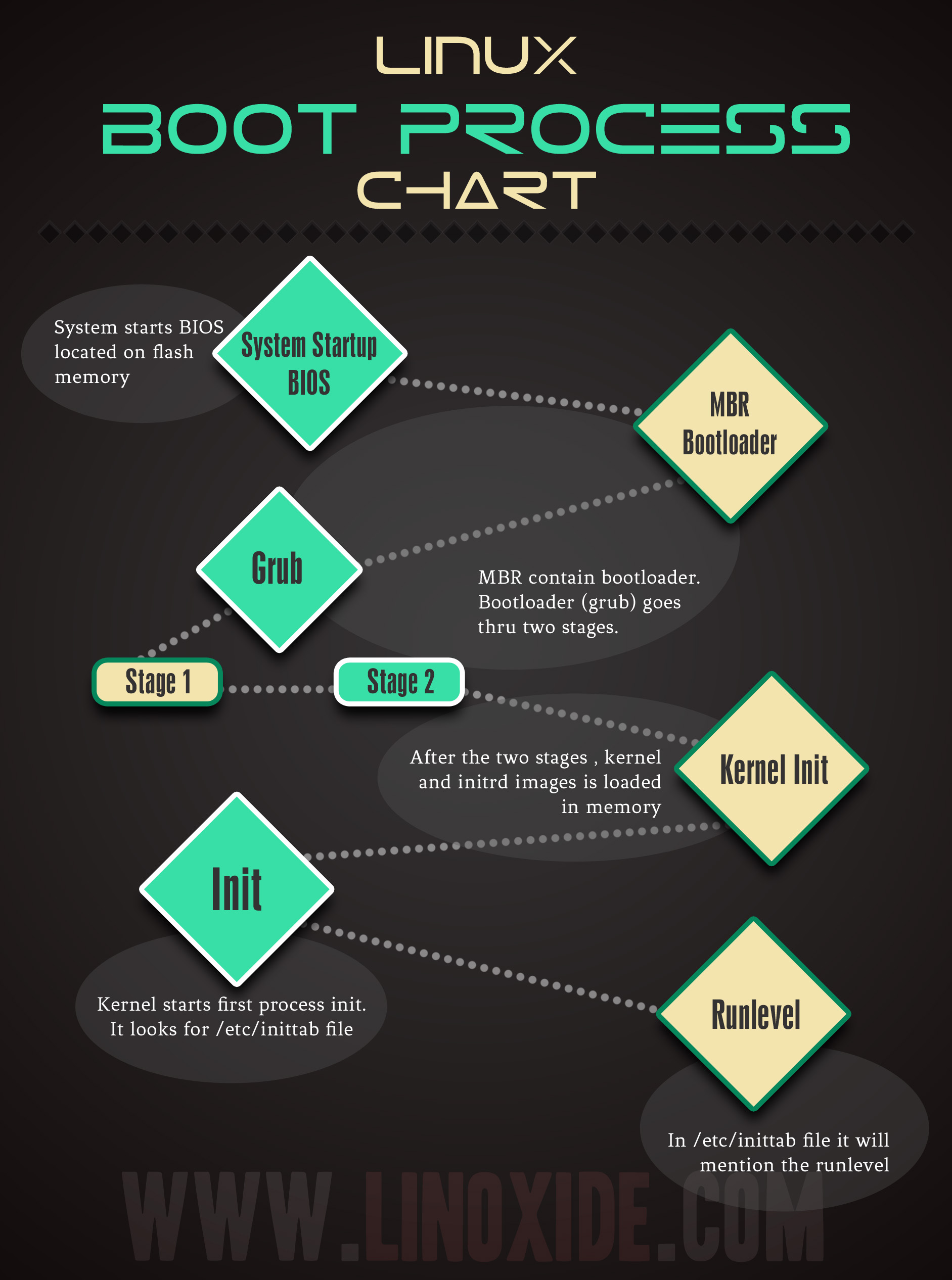 linux boot process chart